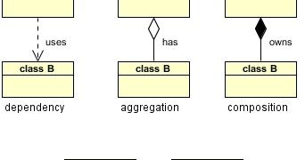 There Are Five Key Relationships Between Classes In A Uml Class Diagram Dependency Aggregation Composition Inheritance And Rea In 2020 Class Diagram Diagram Class