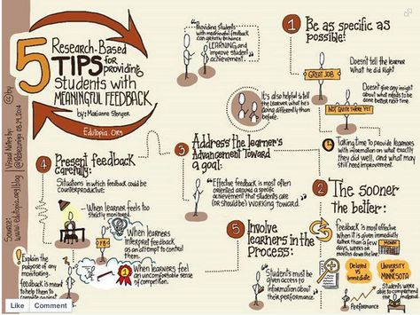 5 tips for Providing Effective Feedback to Students- Article/Diagram