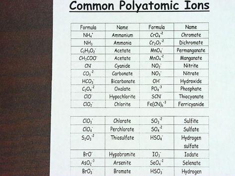 polyatomic Ionsjpg (1024×768) Study Pinterest - poly atomic ions chart