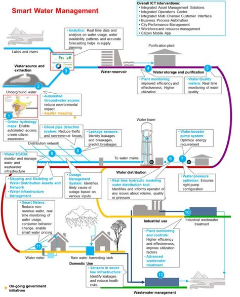 How The Internet Of Things Helps Water Management Dzone Iot Water Management Smart Water Iot