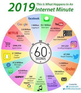 O Que Acontece Em Um Minuto Da Internet Em 2019 Marketing E