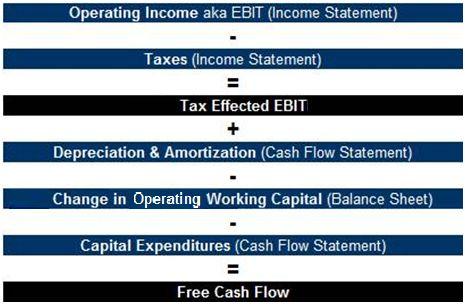 Free Cash Flow Calculation Graphic Cash Flow Statement Cash