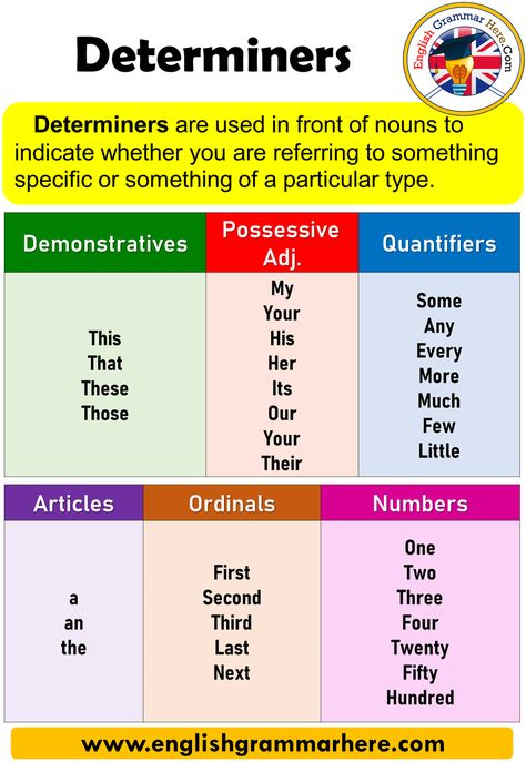 Determiners, Detailed Expression and Examples - English Grammar Here
