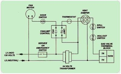 32 Wiring Diagram For Electric Furnace Bookingritzcarlton Info Electric Furnace Gas Furnace Forced Air Furnace