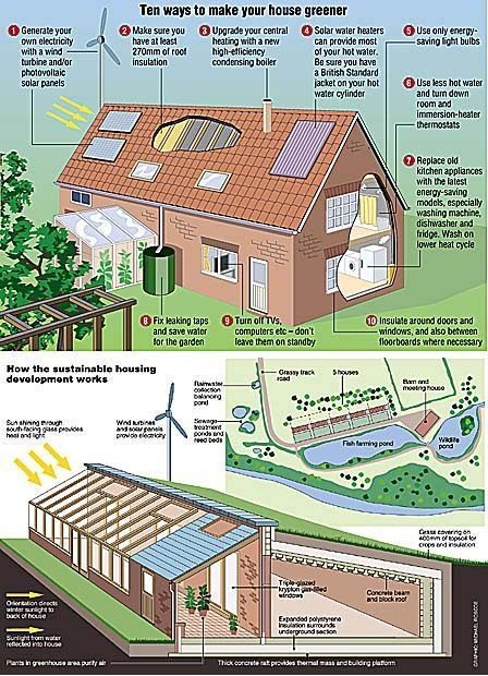 The Post Appeared First On Architecture Diy Sustainable House Design Earthship Home Eco House
