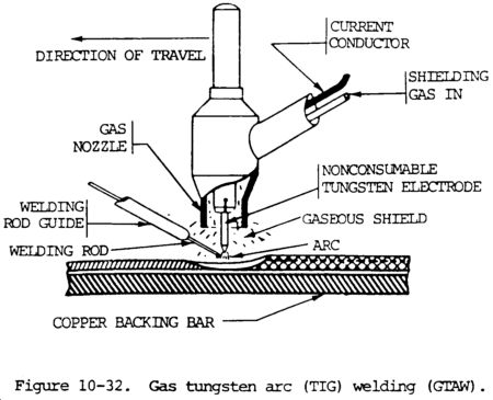 complete guide to tig welding information images! review of equipment, tips  and gtaw processes  | weld shit | welding, welding rods, welding equipment