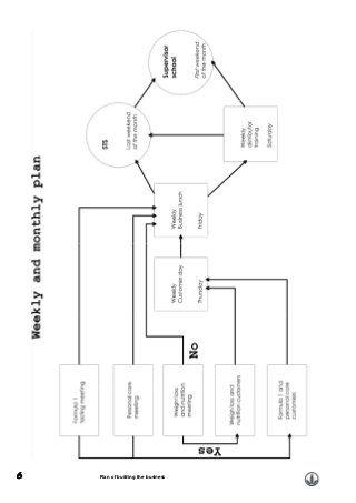 Herbalife Business Plan Herbalife Business How To Plan Herbalife