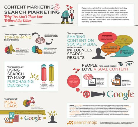Content Marketing and Search Marketing – You Can't Have One without the Other [Infographic]