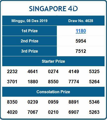 Data Singapore Keluaran Singapore Result Singapore Data