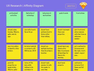 User Research  Affinity Diagram In Sketch Via  Diagram Ux