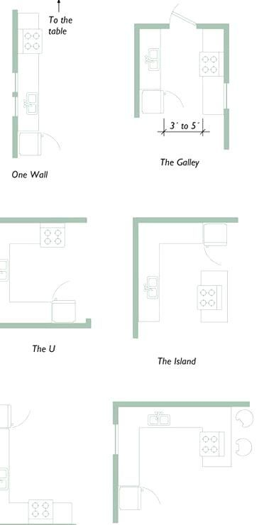 Planning Your Kitchen Five Tools For Layout This Can Be Used Not Only For Designing Floor Plan With Dimensions Small Kitchen Floor Plans Kitchen Floor Plans