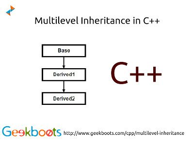 Multilevel Inheritance In C Plus Plus Learn Programming Object Oriented Programming Multilevel