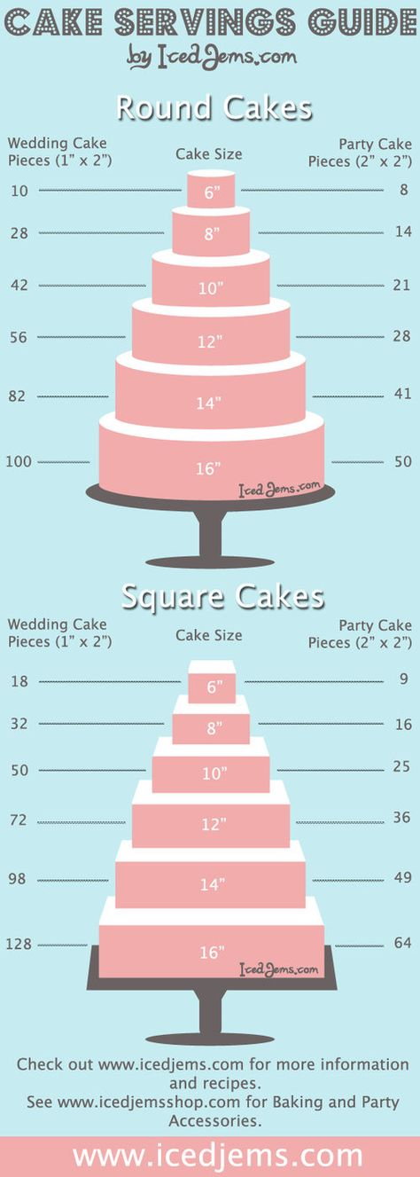 Wedding Cake Serving Guide: for large groups go with the square. for smaller, go with the round!                                                                                                                                                     More