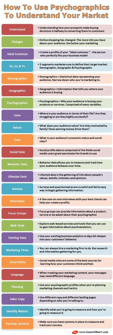 9 best Marketing Segmentation images on Pinterest Business - target market analysis