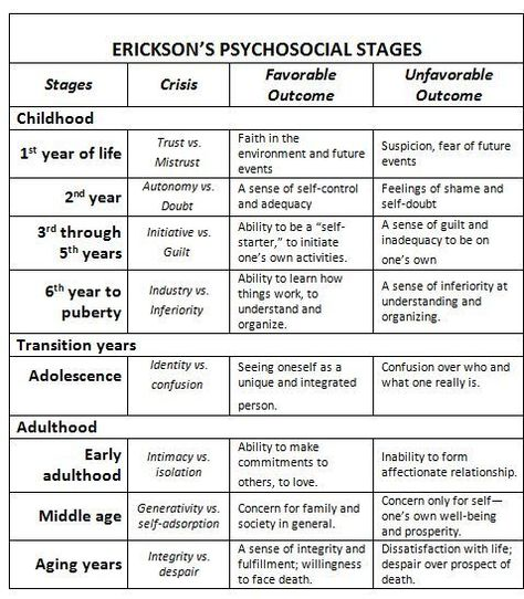 compare bronfenbrenner and erikson Erikson and bronfenbrenner 349 views share like download erikson's life-span development theory development proceeds in stages each stage is.