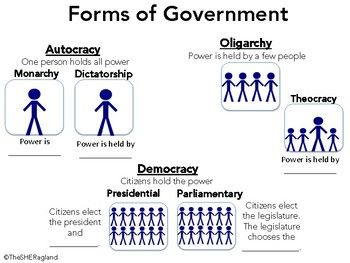 Types Of Government Graphic Organizer Government Lessons