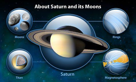 Overview Nasa Solar System Saturn Solar System Exploration