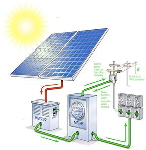 What Is Solar System Electricity From Sunlight Is Called Solar Power It Marvelously Simple Efficient As Well As Resil Solar Panels Solar Energy Panels Solar