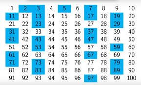 ما هي الأعداد الأولية 10 Things Periodic Table