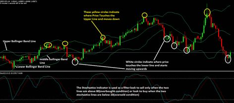 Discover More About Bollinger Band Volatility Tips