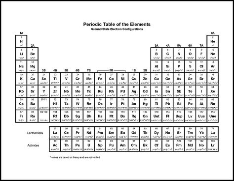 periodic table black and white Periodic Table Wallpaper - new periodic table with charges for groups