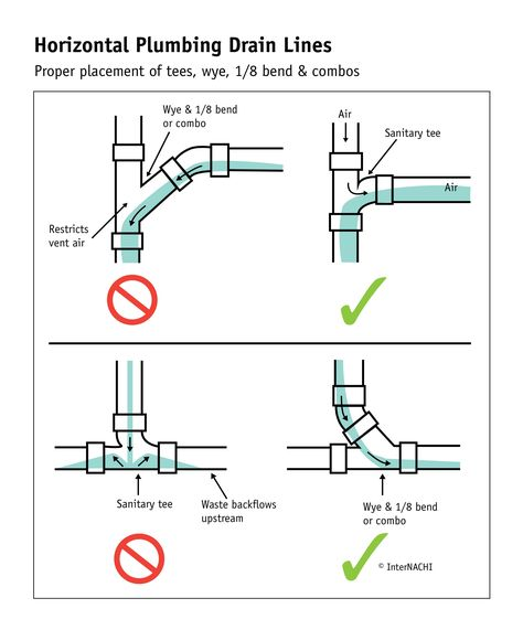 Horizontal Plumbing Drain Lines - Inspection Gallery