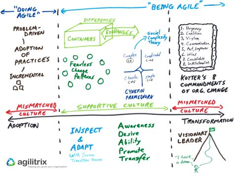 There Are A Range Of Approaches To Get From Doing Agile To