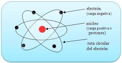 Resultado De Imagen Para Modelo Atomico Para Dibujar Con Sus Partes Teoria Atomica Modelos Atomicos Atomo