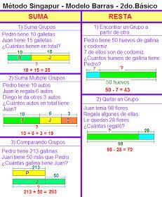 Método Singapur Modelo De Barras Segundo Año Básico Modelos De Suma Resta Multiplicación Y División 1 Método Singapur Singapore Math Fun Math Teaching