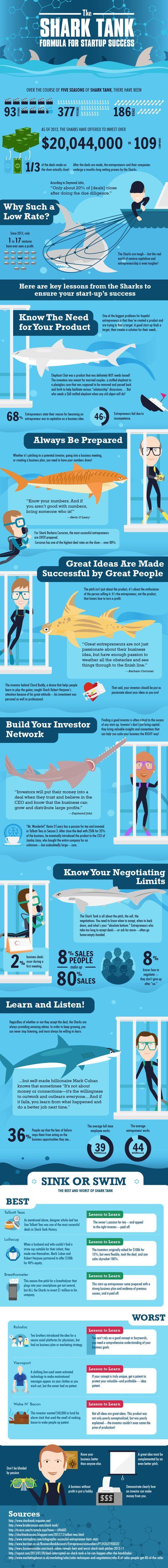 The Shark Tank Formula for Startup Success
