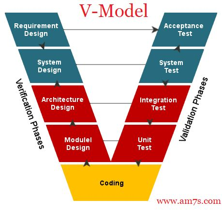 What Is V Model What Is V Model In Systems Engineering 7