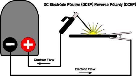dc electrode positive or reverse polarity welding welding Welding Polarity Maching