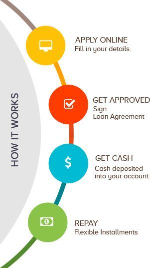 Short Term Personal Loans For Bad Credit Getaloan Loans For Bad Credit Payday Loans Cash Advance Loans