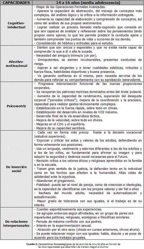 Capacidades Del Alumnado De La Eso Para Una Educación Física Integral En La Loe Características Psicopedagógicas Del Adolescente Educacion Aprendizaje Y Comprensión