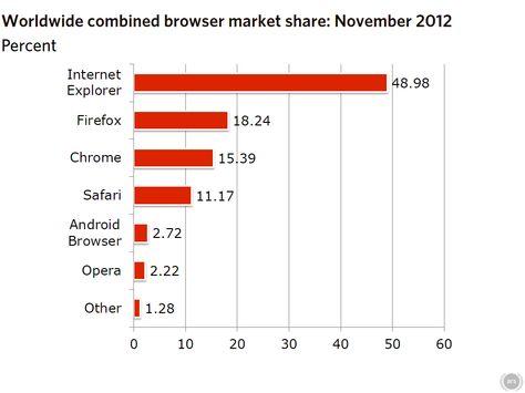 Windows 8 takes 1 percent of Web usage as Internet Explorer gains
