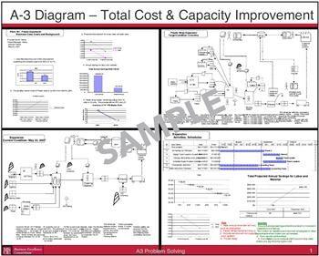 engenharia de produção: pdca - a3 | pdca | pinterest | logistics, Modern powerpoint