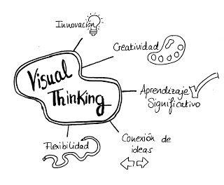 Que Significa Para Mi Visual Thinking Visual Thinking Pensamiento Visual Aprendizaje