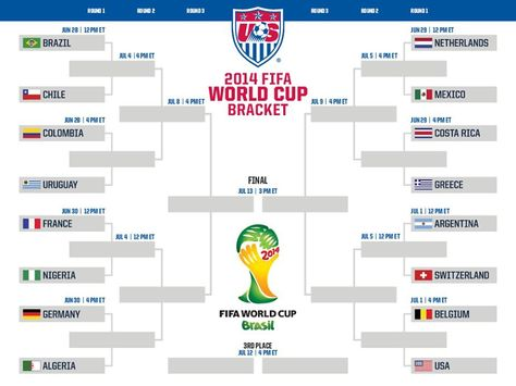 World Cup Round Of 16 Knockout Stage Brasil 2014 World Cup Fifa World Cup Fifa