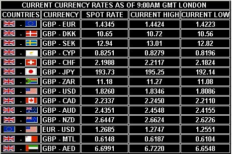 80 Best Forex Rates Images