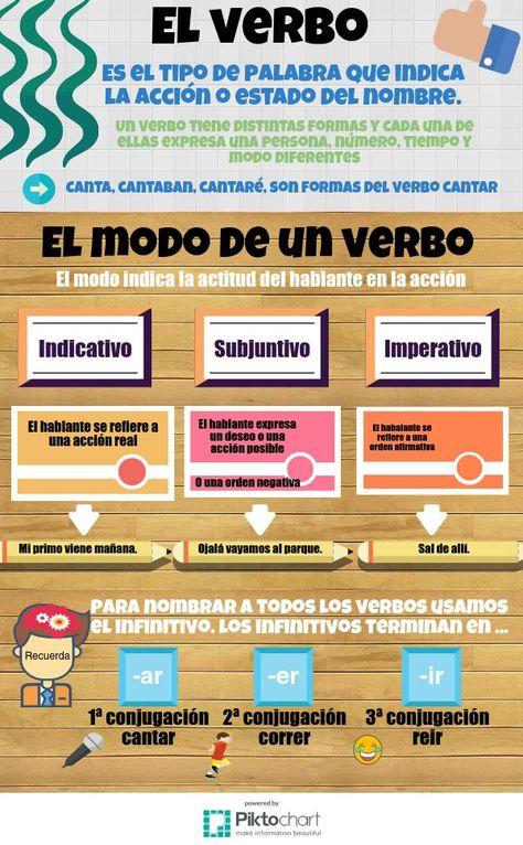100 best Lengua Castellana y Literatura images on Pinterest School - copy tabla periodica nombre de los grupos