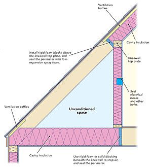 Two Ways To Insulate An Old Cape Home Insulation Insulation Cape Cod Style House