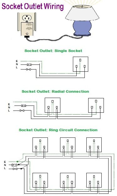Socket Outlet Wiring Amazing Procedure What Is Socket Outlet Socket Outlet Is A Device With Protected Current Carrying As Outlet Wiring Sockets Plug Socket