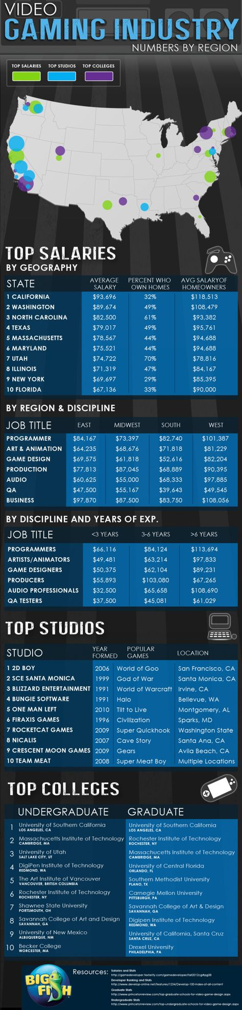 Video Gaming Industry: Numbers by Region[INFOGRAPHIC] #videogaming #industry #numbers