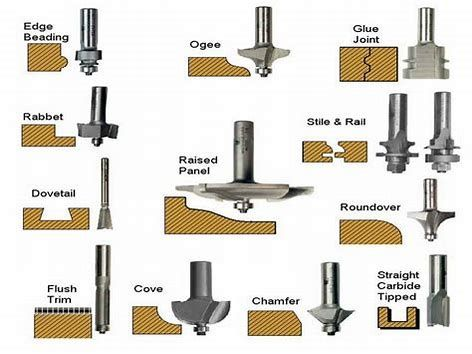 Image Result For Router Bit Patterns Chart Woodworking