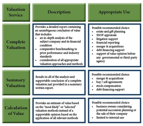 Business Valuation Business Valuation Pinterest Business and - valuation report