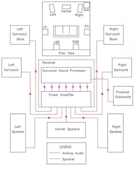 Home Stereo Subwoofer Wiring in 2020 | Home theater wiring, Home theater  subwoofer, Home theaterPinterest