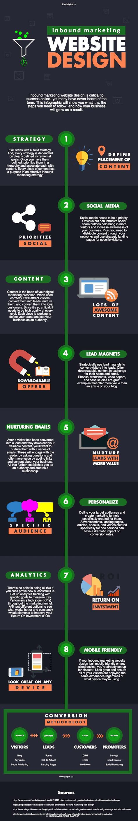 What Is Inbound Marketing Web Design & Why Your Business Needs It [Infographic] | Liberty Digital