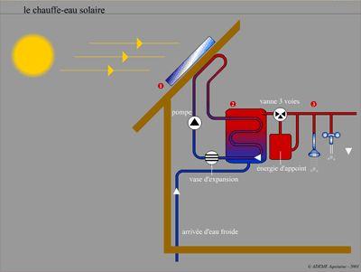 Schéma de principe du chauffe-eau solaire optimisé CESI