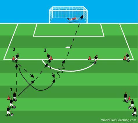 Dit Is Een Voorbeeld Van Een Trainingsvorm Die Ik Vaak Geef Kinderen Worden Hierbij Erg Enthousiast Voetbal Oefeningen Voetbal Training Trainingsoefeningen