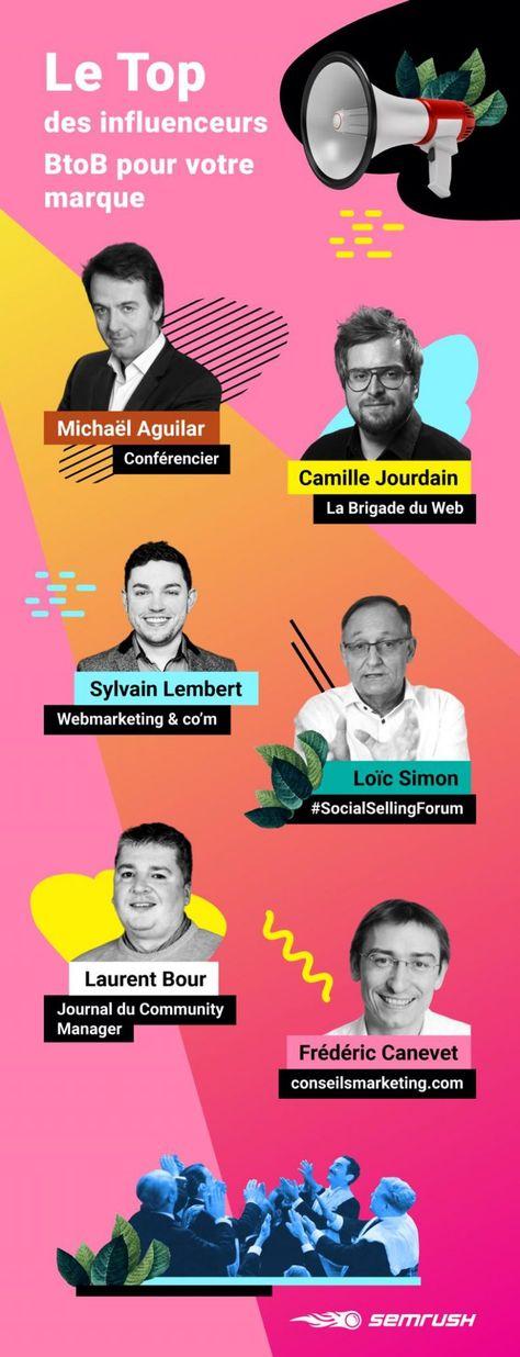 Le Top des influenceurs B2B : ConseilsMarketing.com sélectionné ! - ConseilsMarketing.com